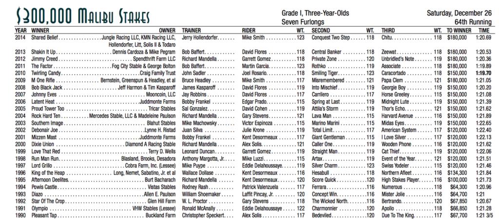 Santa Anita Park Malibu Stakes Past Winners