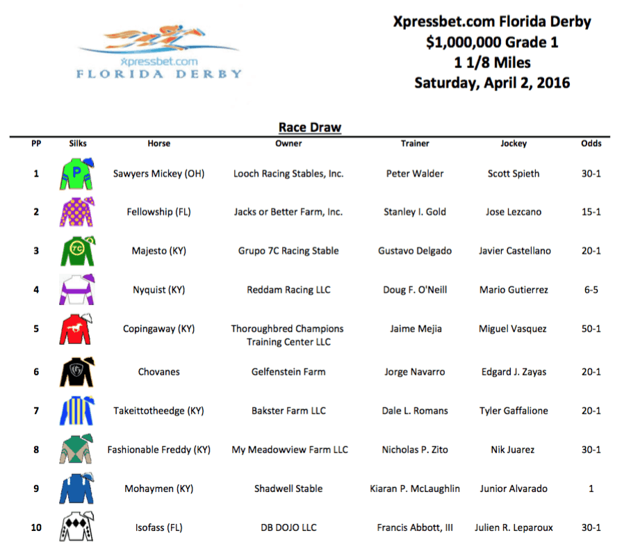 Florida Derby Field