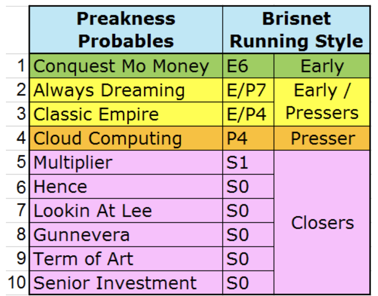 Preakness Stakes Wagering Guide Pace