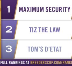 Maximum Security Retains No. 1 Position in Longines Breeders' Cup Classic Rankings