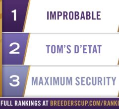 Improbable Retains Top Spot in Longines Breeders' Cup Classic Rankings